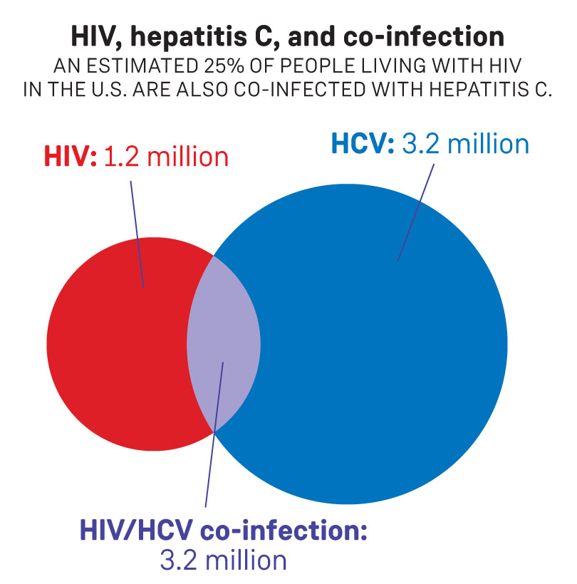 Positively Aware Which HCV Treatment is Right for Me?