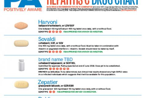 Positively Aware HCV Drug Chart